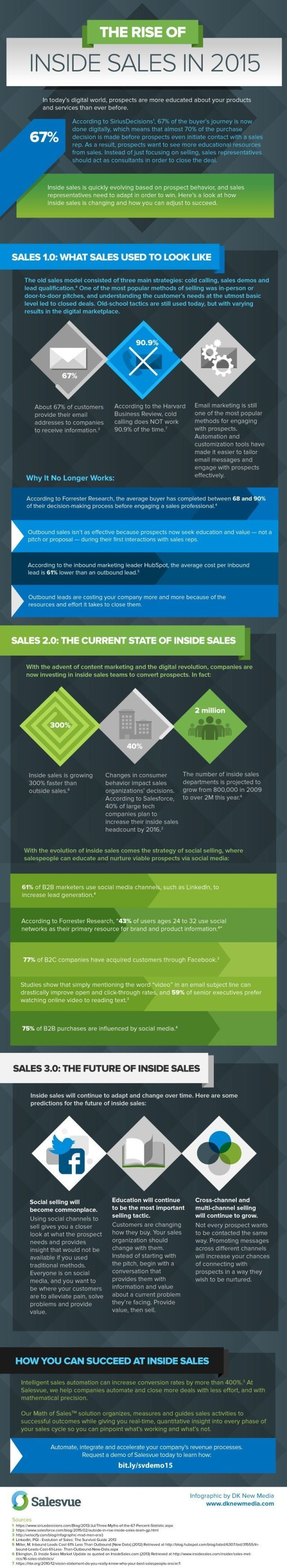 inside-sales-stats-2015-infographic1-640x3492